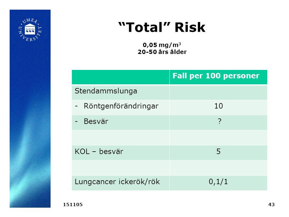 Total Risk 0,05 mg/m 3 20-50 års ålder 15110543 Fall per 100 personer Stendammslunga -Röntgenförändringar10 -Besvär .