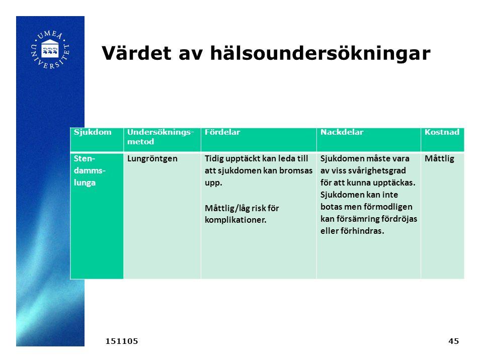 Värdet av hälsoundersökningar 15110545 Sjukdom Undersöknings- metod FördelarNackdelarKostnad Sten damms lunga LungröntgenTidig upptäckt kan leda till att sjukdomen kan bromsas upp.