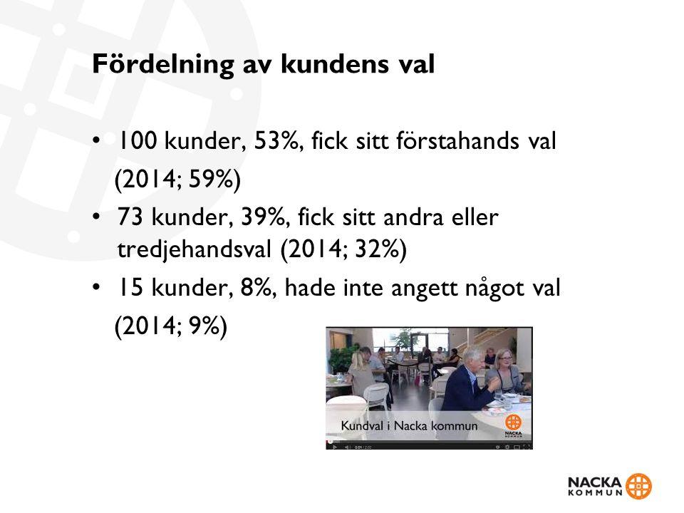 Fördelning av kundens val 100 kunder, 53%, fick sitt förstahands val (2014; 59%) 73 kunder, 39%, fick sitt andra eller tredjehandsval (2014; 32%) 15 kunder, 8%, hade inte angett något val (2014; 9%)