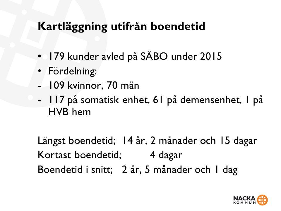 Kartläggning utifrån boendetid 179 kunder avled på SÄBO under 2015 Fördelning: -109 kvinnor, 70 män -117 på somatisk enhet, 61 på demensenhet, 1 på HVB hem Längst boendetid;14 år, 2 månader och 15 dagar Kortast boendetid; 4 dagar Boendetid i snitt;2 år, 5 månader och 1 dag