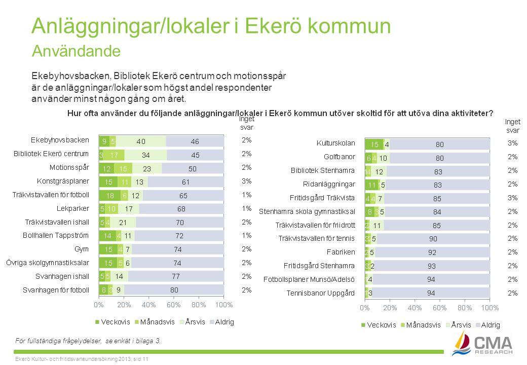 Ekerö Kultur- och fritidsvaneundersökning 2013, sid 11 Anläggningar/lokaler i Ekerö kommun För fullständiga frågelydelser, se enkät i bilaga 3.