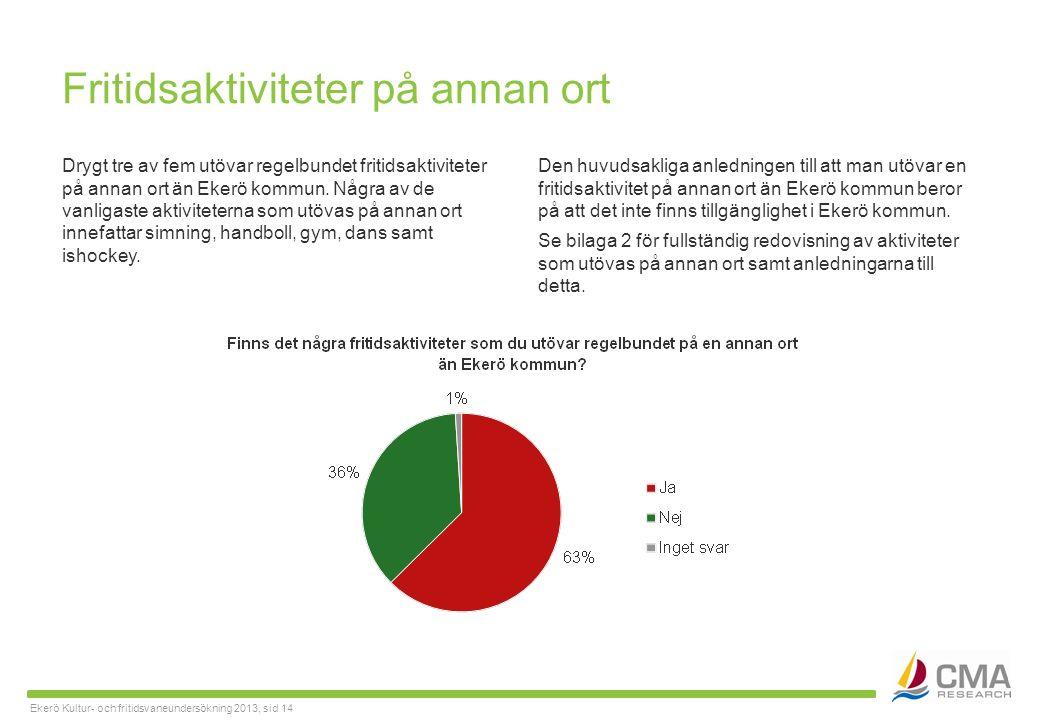 Ekerö Kultur- och fritidsvaneundersökning 2013, sid 14 Fritidsaktiviteter på annan ort Drygt tre av fem utövar regelbundet fritidsaktiviteter på annan ort än Ekerö kommun.