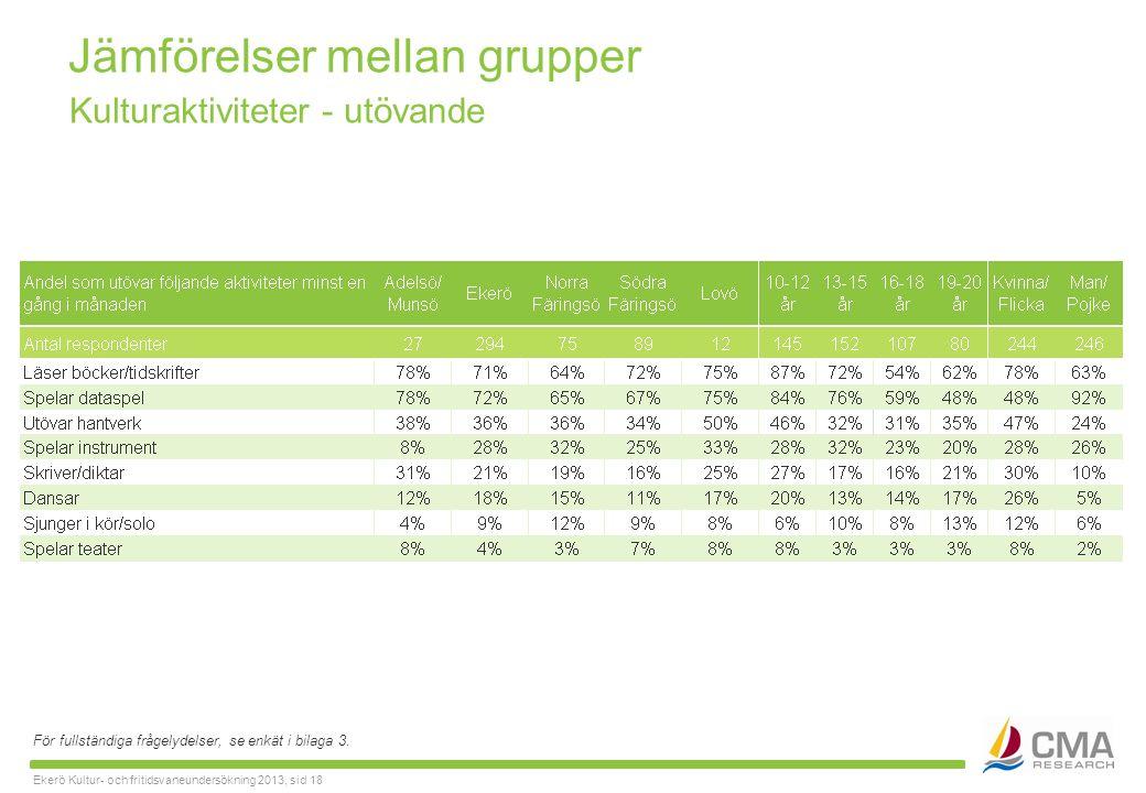 Ekerö Kultur- och fritidsvaneundersökning 2013, sid 18 Jämförelser mellan grupper För fullständiga frågelydelser, se enkät i bilaga 3.