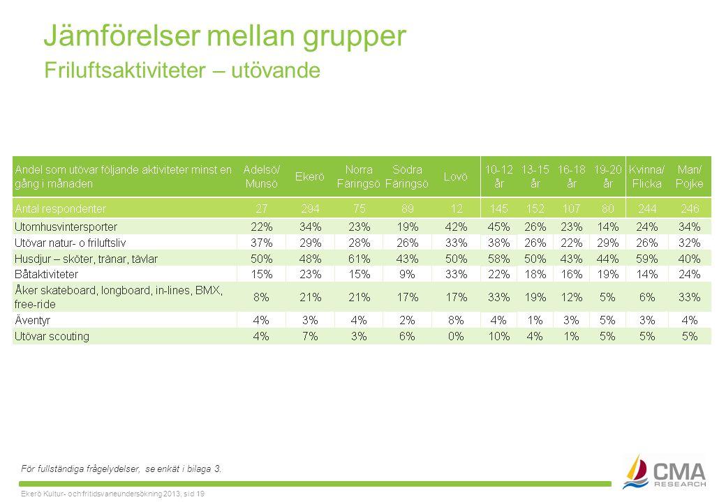 Ekerö Kultur- och fritidsvaneundersökning 2013, sid 19 Jämförelser mellan grupper För fullständiga frågelydelser, se enkät i bilaga 3.