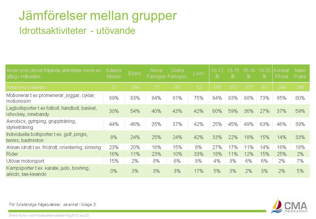 Ekerö Kultur- och fritidsvaneundersökning 2013, sid 20 Jämförelser mellan grupper För fullständiga frågelydelser, se enkät i bilaga 3.