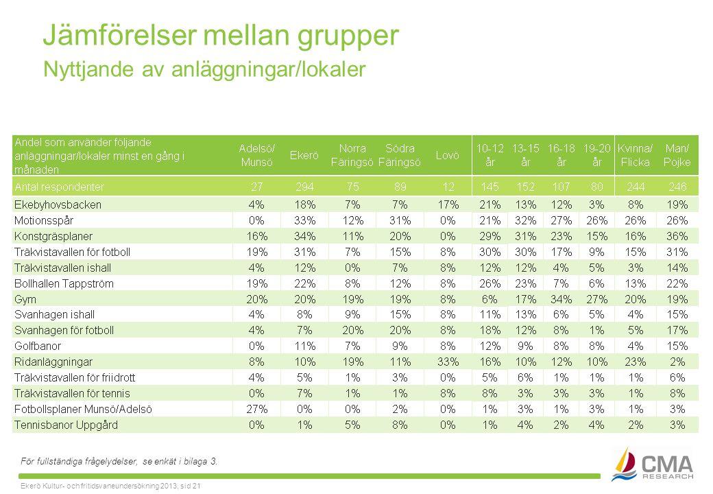 Ekerö Kultur- och fritidsvaneundersökning 2013, sid 21 Jämförelser mellan grupper För fullständiga frågelydelser, se enkät i bilaga 3.
