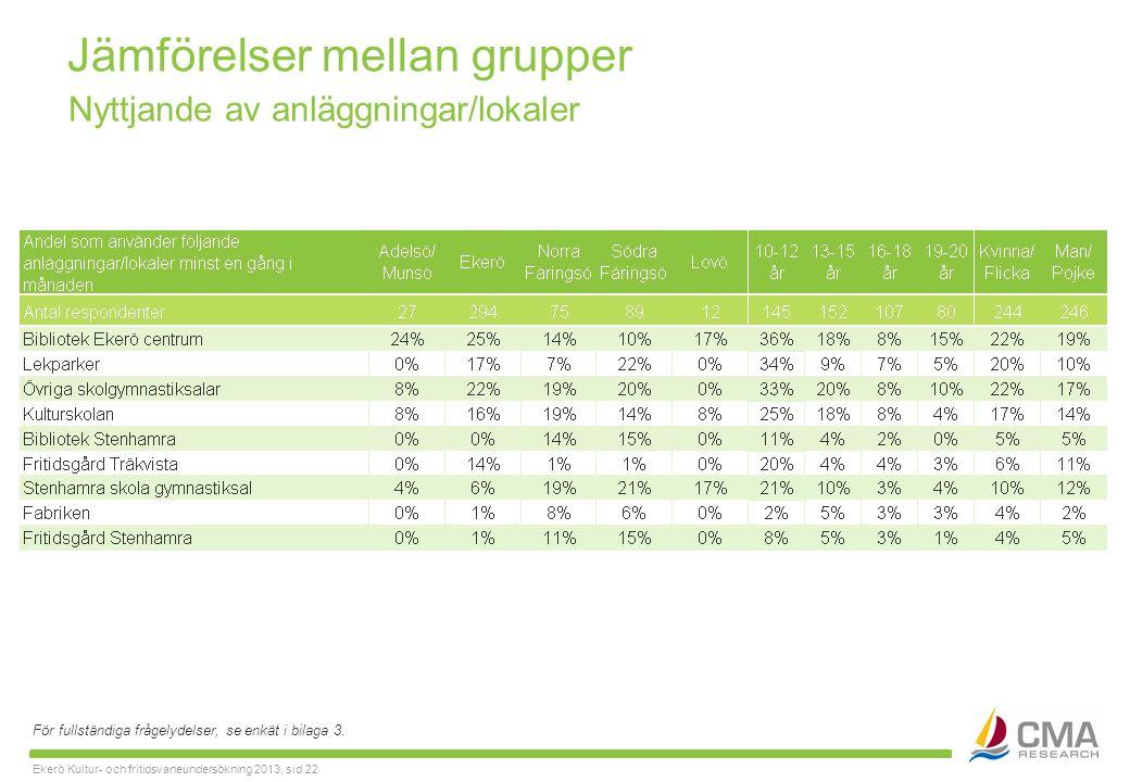 Ekerö Kultur- och fritidsvaneundersökning 2013, sid 22 Jämförelser mellan grupper För fullständiga frågelydelser, se enkät i bilaga 3.