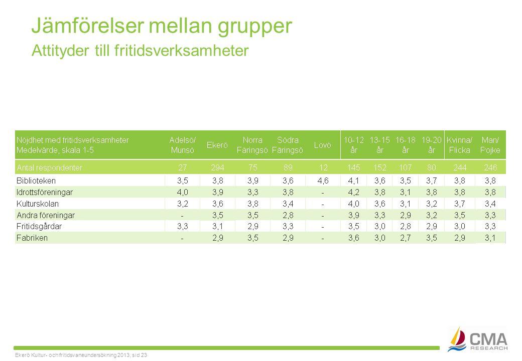 Ekerö Kultur- och fritidsvaneundersökning 2013, sid 23 Jämförelser mellan grupper Attityder till fritidsverksamheter
