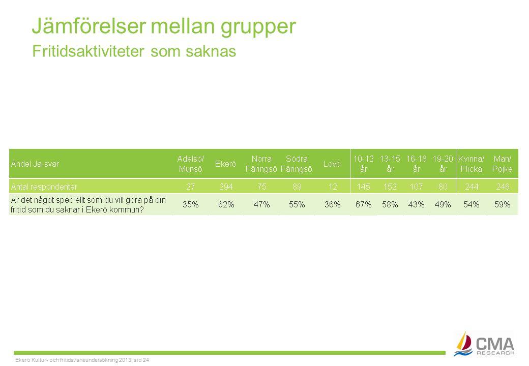 Ekerö Kultur- och fritidsvaneundersökning 2013, sid 24 Jämförelser mellan grupper Fritidsaktiviteter som saknas