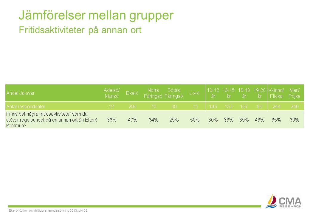 Ekerö Kultur- och fritidsvaneundersökning 2013, sid 25 Jämförelser mellan grupper Fritidsaktiviteter på annan ort
