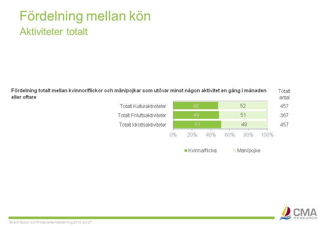 Ekerö Kultur- och fritidsvaneundersökning 2013, sid 27 Fördelning mellan kön Aktiviteter totalt