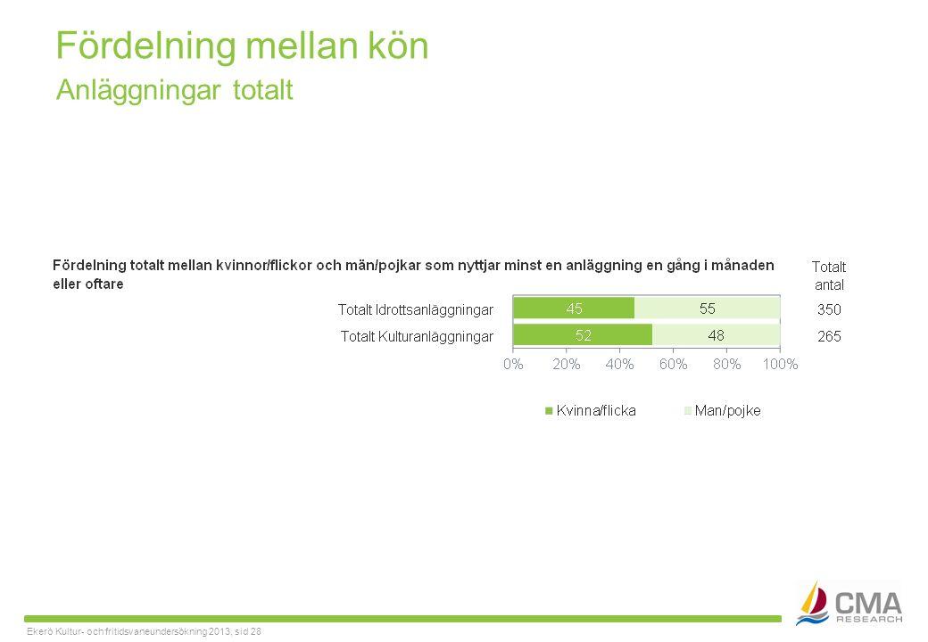 Ekerö Kultur- och fritidsvaneundersökning 2013, sid 28 Fördelning mellan kön Anläggningar totalt