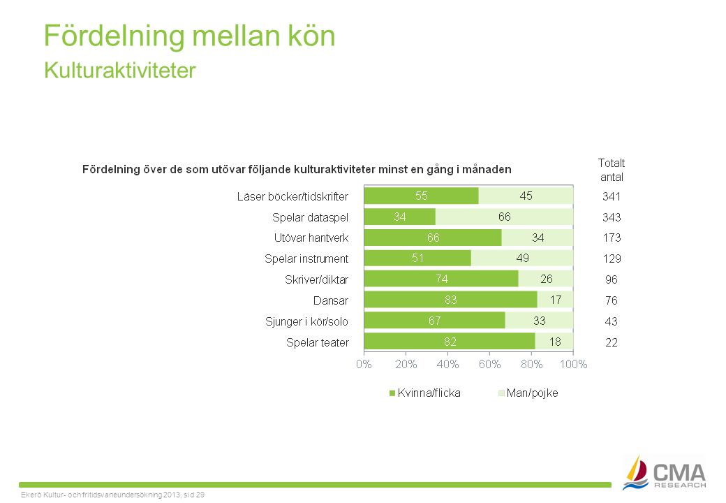 Ekerö Kultur- och fritidsvaneundersökning 2013, sid 29 Fördelning mellan kön Kulturaktiviteter