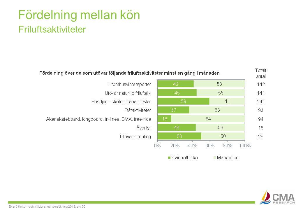 Ekerö Kultur- och fritidsvaneundersökning 2013, sid 30 Fördelning mellan kön Friluftsaktiviteter