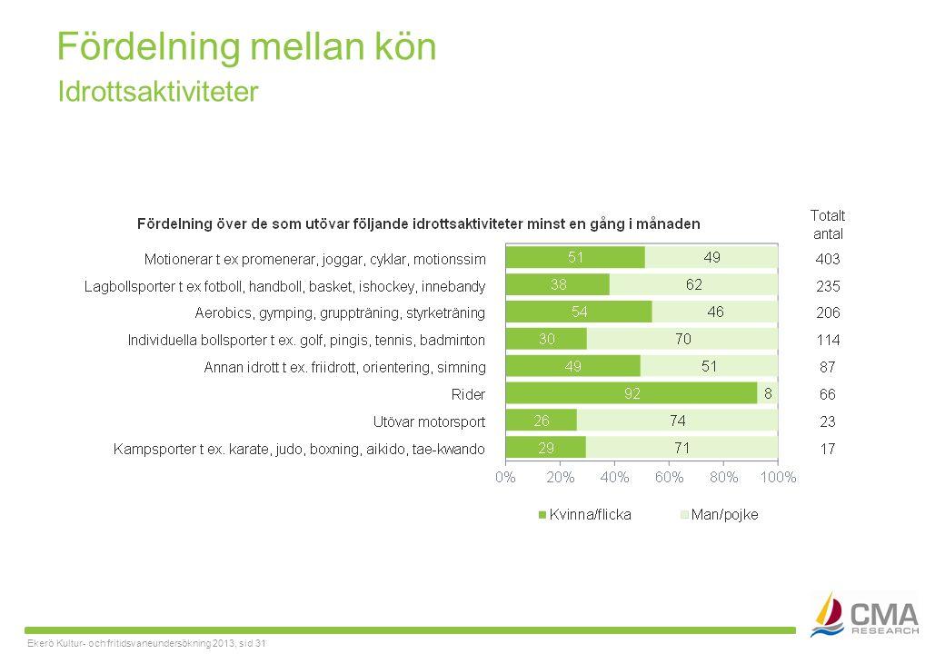 Ekerö Kultur- och fritidsvaneundersökning 2013, sid 31 Fördelning mellan kön Idrottsaktiviteter
