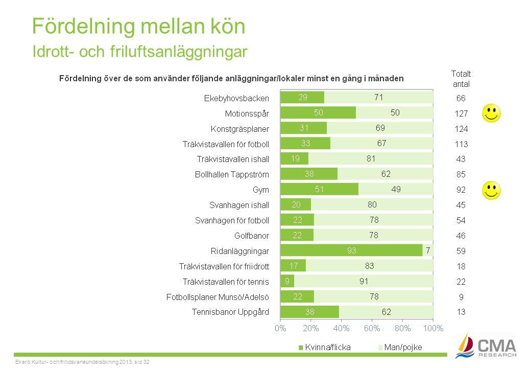 Ekerö Kultur- och fritidsvaneundersökning 2013, sid 32 Fördelning mellan kön Idrott- och friluftsanläggningar