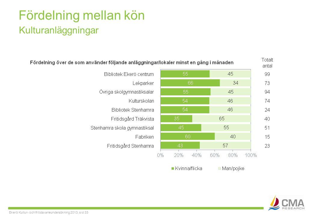 Ekerö Kultur- och fritidsvaneundersökning 2013, sid 33 Fördelning mellan kön Kulturanläggningar