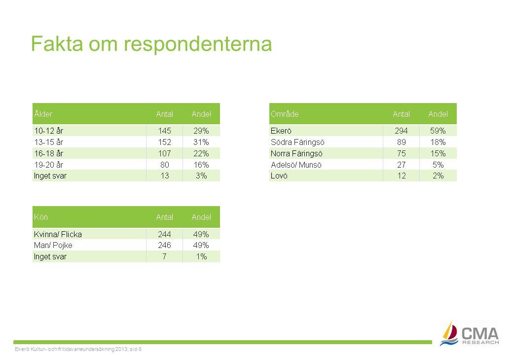 Ekerö Kultur- och fritidsvaneundersökning 2013, sid 6 Fakta om respondenterna