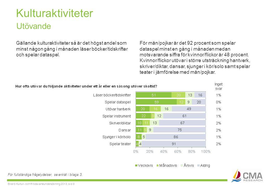 Ekerö Kultur- och fritidsvaneundersökning 2013, sid 8 Kulturaktiviteter Gällande kulturaktiviteter så är det högst andel som minst någon gång i månaden läser böcker/tidskrifter och spelar dataspel.