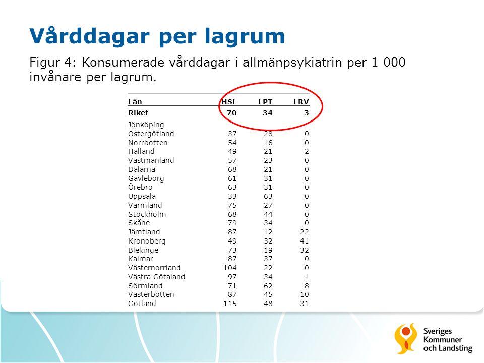 Vårddagar per lagrum Figur 4: Konsumerade vårddagar i allmänpsykiatrin per 1 000 invånare per lagrum.