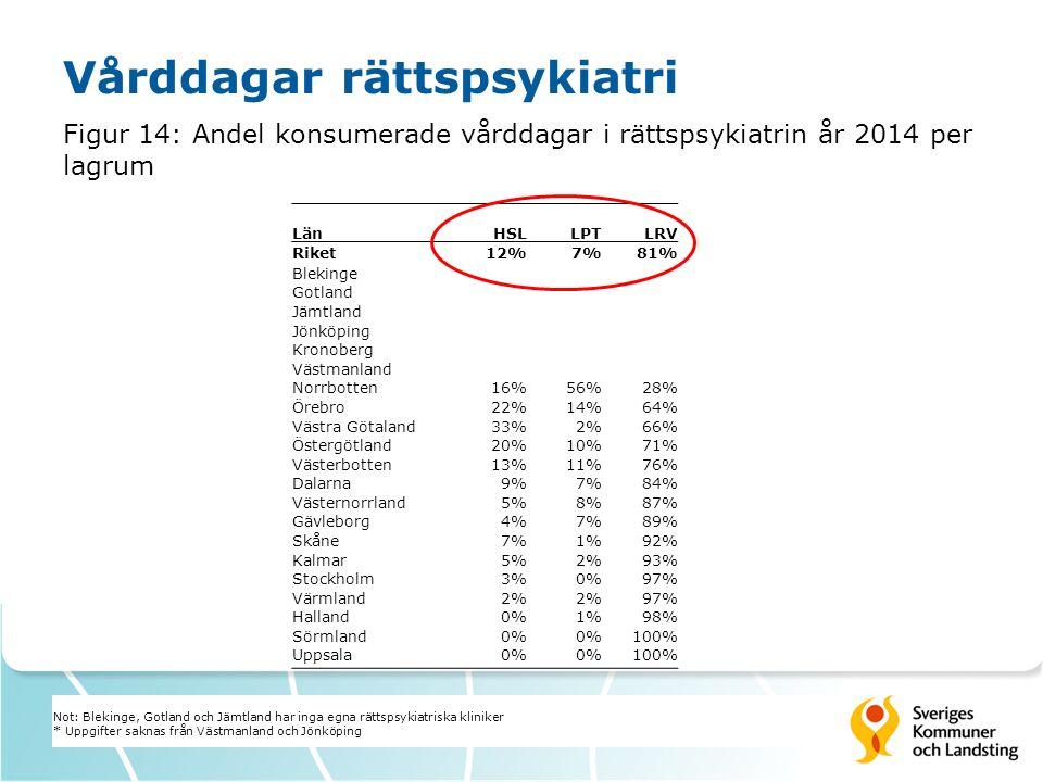 Vårddagar rättspsykiatri Figur 14: Andel konsumerade vårddagar i rättspsykiatrin år 2014 per lagrum LänHSLLPTLRV Riket12%7%81% Blekinge Gotland Jämtland Jönköping Kronoberg Västmanland Norrbotten16%56%28% Örebro22%14%64% Västra Götaland33%2%66% Östergötland20%10%71% Västerbotten13%11%76% Dalarna9%7%84% Västernorrland5%8%87% Gävleborg4%7%89% Skåne7%1%92% Kalmar5%2%93% Stockholm3%0%97% Värmland2% 97% Halland0%1%98% Sörmland0% 100% Uppsala0% 100% Not: Blekinge, Gotland och Jämtland har inga egna rättspsykiatriska kliniker * Uppgifter saknas från Västmanland och Jönköping