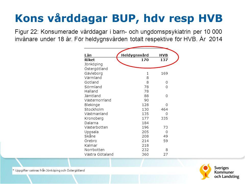 Kons vårddagar BUP, hdv resp HVB Figur 22: Konsumerade vårddagar i barn- och ungdomspsykiatrin per 10 000 invånare under 18 år.