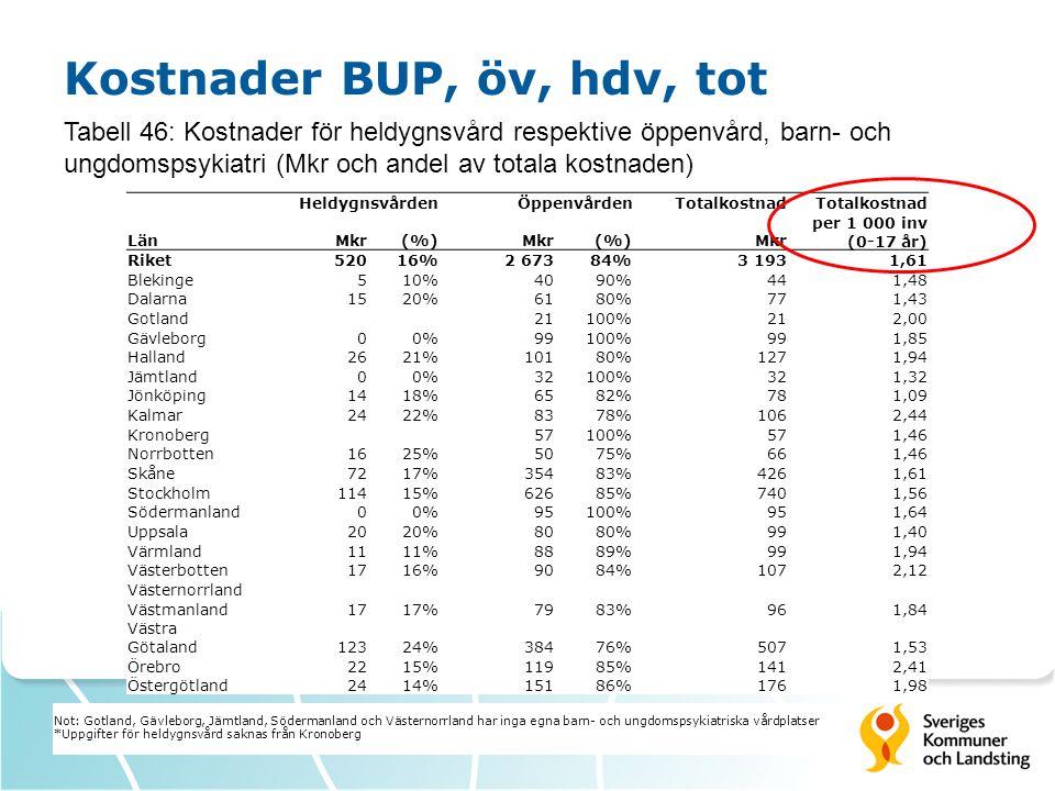 Kostnader BUP, öv, hdv, tot Tabell 46: Kostnader för heldygnsvård respektive öppenvård, barn- och ungdomspsykiatri (Mkr och andel av totala kostnaden) HeldygnsvårdenÖppenvårdenTotalkostnad LänMkr(%)Mkr(%)Mkr per 1 000 inv (0-17 år) Riket52016%2 67384%3 1931,61 Blekinge510%4090%441,48 Dalarna1520%6180%771,43 Gotland 21100%212,00 Gävleborg00%99100%991,85 Halland2621%10180%1271,94 Jämtland00%32100%321,32 Jönköping1418%6582%781,09 Kalmar2422%8378%1062,44 Kronoberg 57100%571,46 Norrbotten1625%5075%661,46 Skåne7217%35483%4261,61 Stockholm11415%62685%7401,56 Södermanland00%95100%951,64 Uppsala2020%8080%991,40 Värmland1111%8889%991,94 Västerbotten1716%9084%1072,12 Västernorrland Västmanland1717%7983%961,84 Västra Götaland12324%38476%5071,53 Örebro2215%11985%1412,41 Östergötland2414%15186%1761,98 Not: Gotland, Gävleborg, Jämtland, Södermanland och Västernorrland har inga egna barn- och ungdomspsykiatriska vårdplatser *Uppgifter för heldygnsvård saknas från Kronoberg