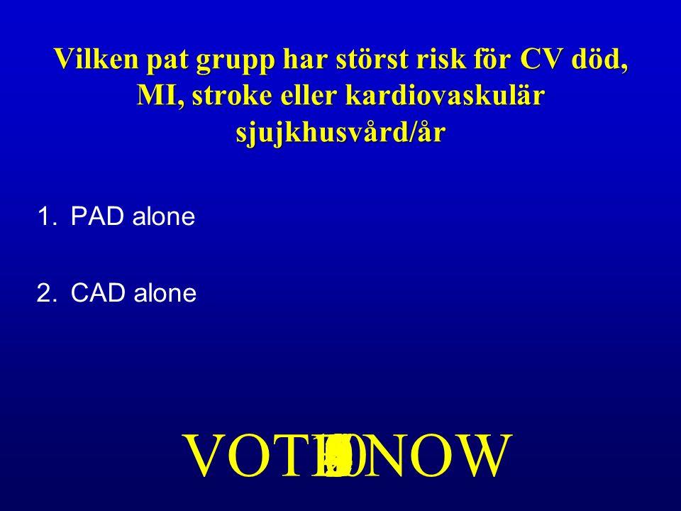 1.PAD alone 2.CAD alone 87VOTE NOW1096543210 Vilken pat grupp har störst risk för CV död, MI, stroke eller kardiovaskulär sjujkhusvård/år