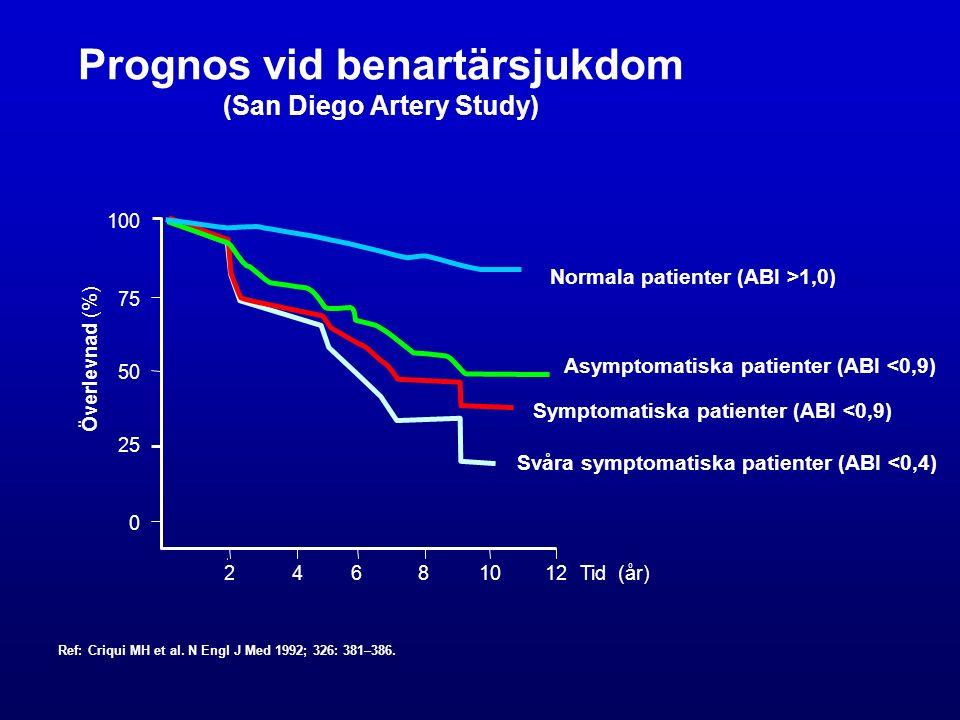 Prognos vid benartärsjukdom (San Diego Artery Study) 100 75 50 25 0 24681012 Överlevnad (%) Normala patienter (ABI >1,0) Asymptomatiska patienter (ABI <0,9) Symptomatiska patienter (ABI <0,9) Svåra symptomatiska patienter (ABI <0,4) Tid (år) Ref: Criqui MH et al.