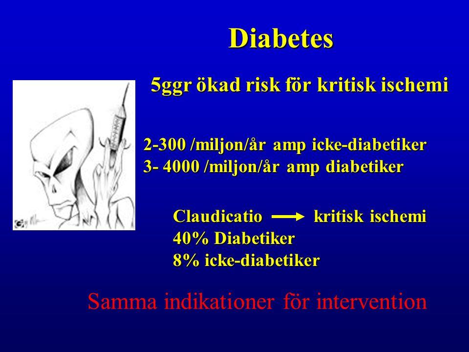 Diabetes 5ggr ökad risk för kritisk ischemi 2-300 /miljon/år amp icke-diabetiker 3- 4000 /miljon/år amp diabetiker Claudicatio kritisk ischemi 40% Diabetiker 8% icke-diabetiker Samma indikationer för intervention