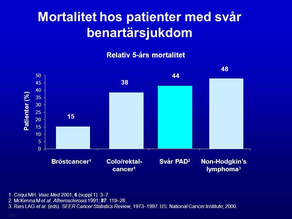 Mortalitet hos patienter med svår benartärsjukdom Relativ 5-års mortalitet 1.