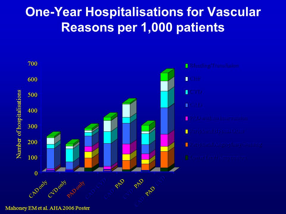 One-Year Hospitalisations for Vascular Reasons per 1,000 patients 0 100 200 300 400 500 600700 CAD only CVD only PAD only CAD+CVD CAD+PAD CVD+PAD CAD+PAD+CVD Bleeding/TransfusionCHF CVD CAD PAD with no intervention Peripheral Bypass Graft Peripheral Angioplasty/Stenting Lower Limb Amputation Mahoney EM et al.