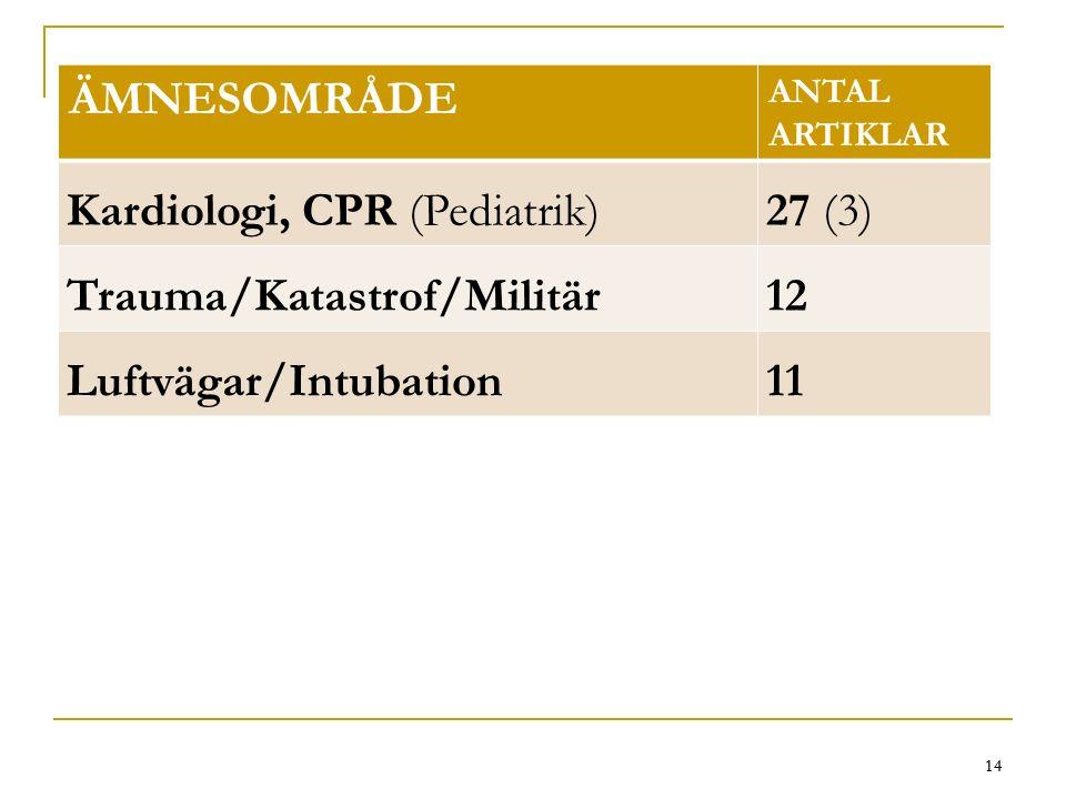 14 ÄMNESOMRÅDE ANTAL ARTIKLAR Kardiologi, CPR (Pediatrik)27 (3) Trauma/Katastrof/Militär12 Luftvägar/Intubation11 14