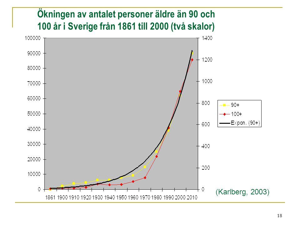 18 Ökningen av antalet personer äldre än 90 och 100 år i Sverige från 1861 till 2000 (två skalor) (Karlberg, 2003) 18