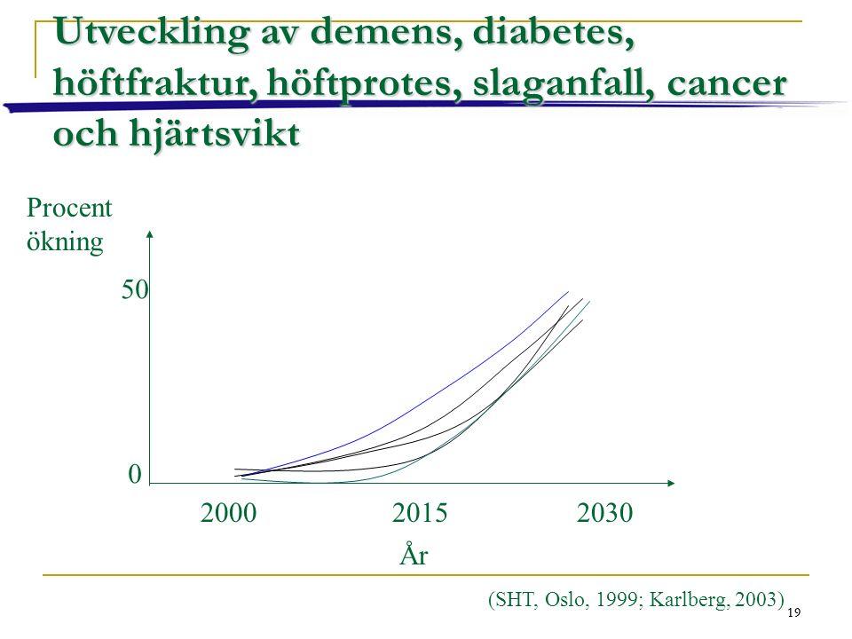 19 Procent ökning 0 50 200020152030 År Utveckling av demens, diabetes, höftfraktur, höftprotes, slaganfall, cancer och hjärtsvikt (SHT, Oslo, 1999; Karlberg, 2003) 19