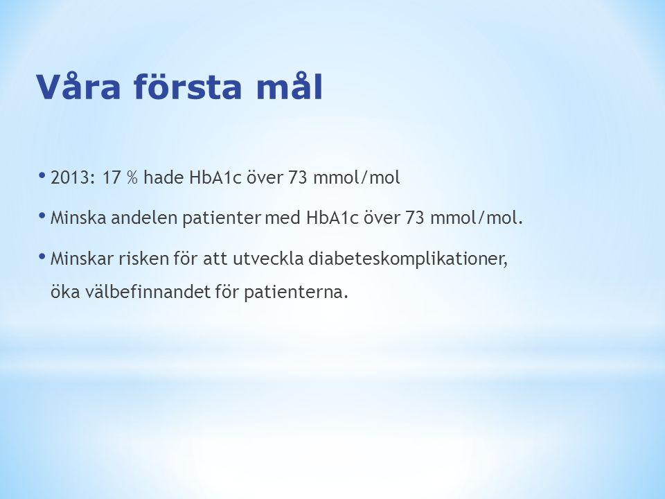 2014: 14 % hade HbA1c över 73 mmol/mol 2015: 12 % av samtliga patienter skall ha ett HbA1c över 73 mmol/mol.
