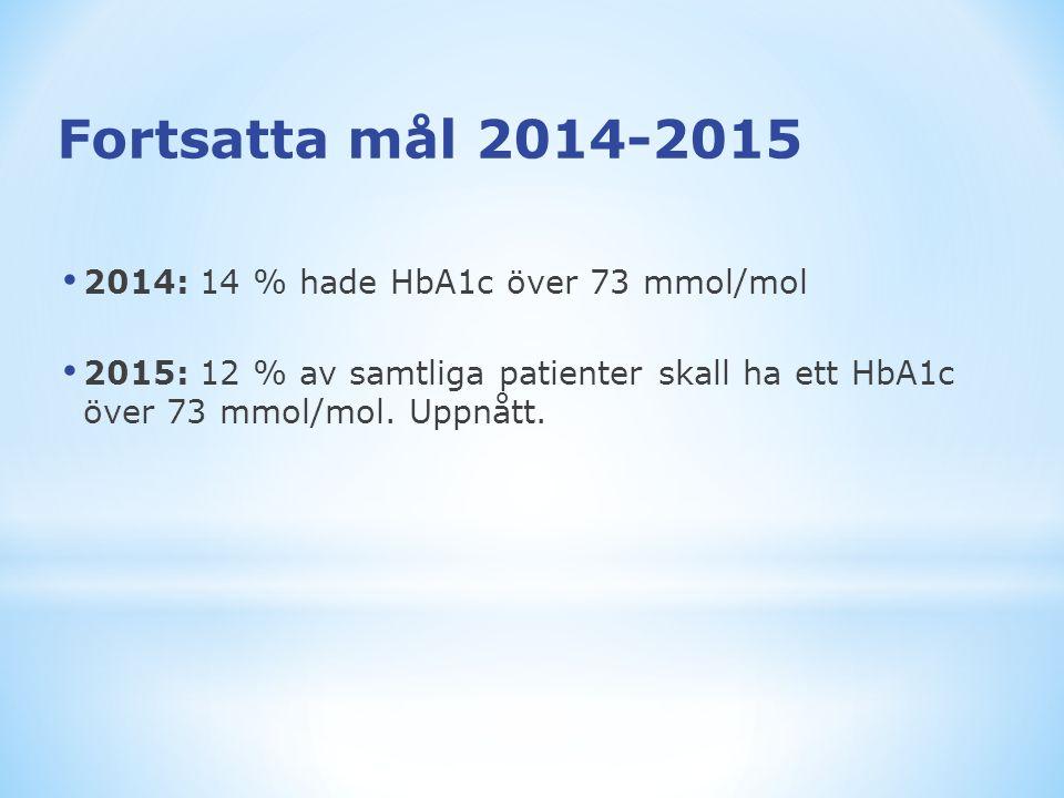 2014: 14 % hade HbA1c över 73 mmol/mol 2015: 12 % av samtliga patienter skall ha ett HbA1c över 73 mmol/mol. Uppnått. Fortsatta mål 2014-2015