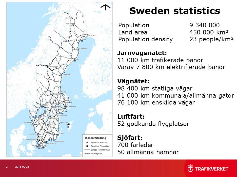 22016-09-21 Sweden statistics Järnvägsnätet: 11 000 km trafikerade banor Varav 7 800 km elektrifierade banor Vägnätet: 98 400 km statliga vägar 41 000 km kommunala/allmänna gator 76 100 km enskilda vägar Luftfart: 52 godkända flygplatser Sjöfart: 700 farleder 50 allmänna hamnar Population 9 340 000 Land area450 000 km² Population density23 people/km²
