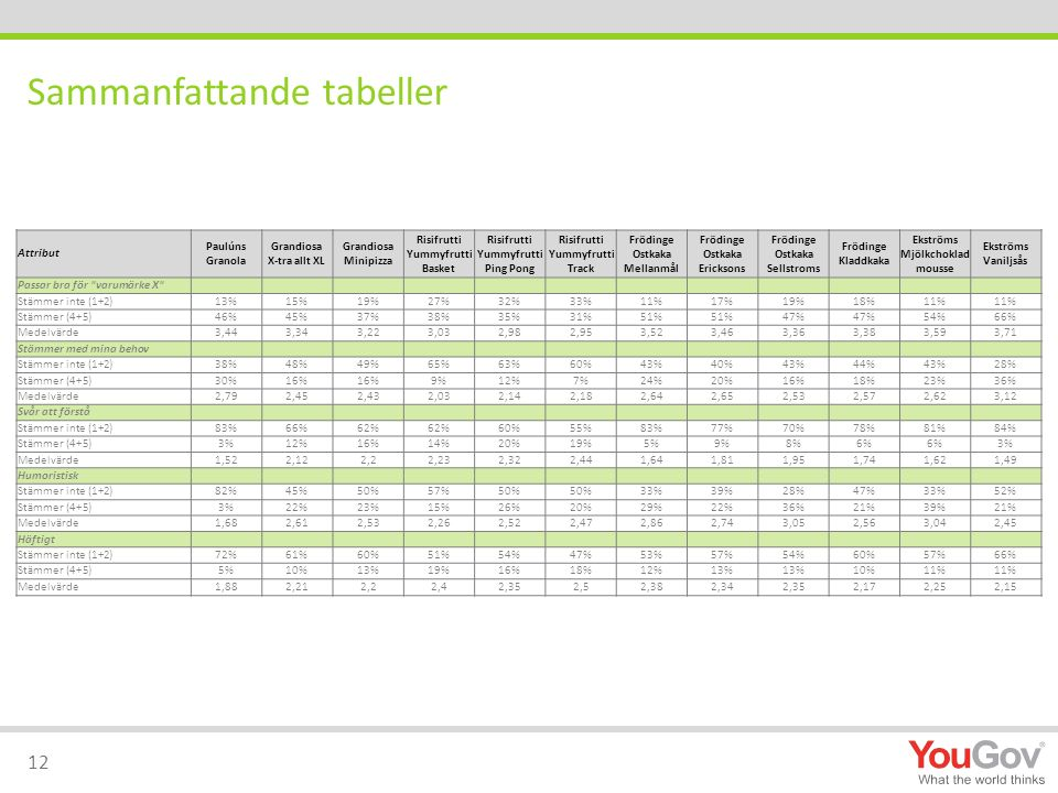 Sammanfattande tabeller 12 Attribut Paulúns Granola Grandiosa X-tra allt XL Grandiosa Minipizza Risifrutti Yummyfrutti Basket Risifrutti Yummyfrutti P