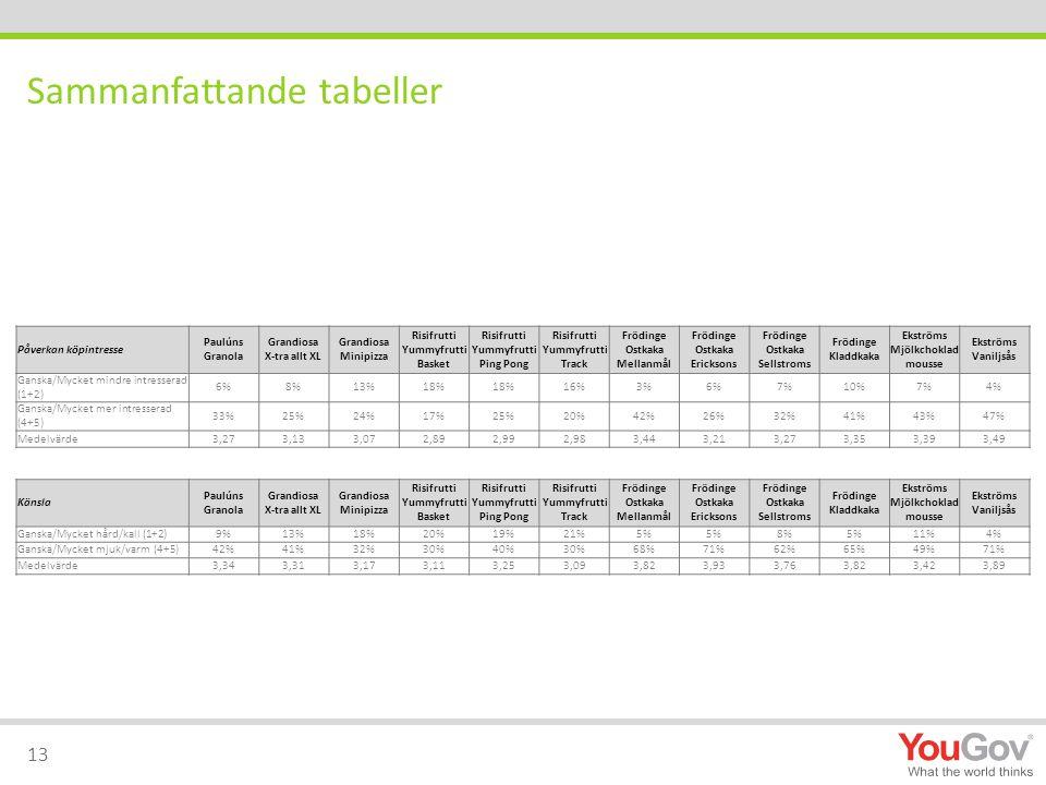 Sammanfattande tabeller Påverkan köpintresse Paulúns Granola Grandiosa X-tra allt XL Grandiosa Minipizza Risifrutti Yummyfrutti Basket Risifrutti Yumm
