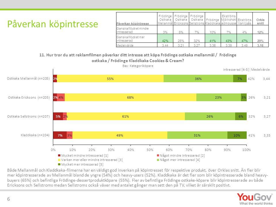 Påverkan köpintresse Frödinge Ostkaka Mellanmål Frödinge Ostkaka Ericksons Frödinge Ostkaka Sellstroms Frödinge Kladdkaka Ekströms Mjölkchokl admousse Ekströms Vaniljsås Orkla snitt Ganska/Mycket mindre intresserad3%6%7%10%7%4%12% Ganska/Mycket mer intresserad42%26%32%41%43%47%29% Medelvärde3,443,213,273,353,393,493,16 Påverkan köpintresse 6 Både Mellanmål och Kladdkaka-filmerna har en väldigt god inverkan på köpintresset för respektive produkt, över Orklas snitt.