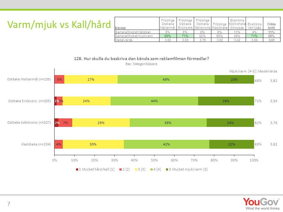 Känsla Frödinge Ostkaka Mellanmål Frödinge Ostkaka Ericksons Frödinge Ostkaka Sellstroms Frödinge Kladdkaka Ekströms Mjölkchokla dmousse Ekströms Vaniljsås Orkla snitt Ganska/Mycket hård/kall5% 8%5%11%4%11% Ganska/Mycket mjuk/varm68%71%62%65%49%71%50% Medelvärde3,823,933,763,823,423,893,51 Varm/mjuk vs Kall/hård 7