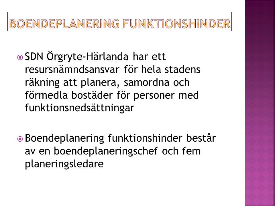  SDN Örgryte-Härlanda har ett resursnämndsansvar för hela stadens räkning att planera, samordna och förmedla bostäder för personer med funktionsnedsättningar  Boendeplanering funktionshinder består av en boendeplaneringschef och fem planeringsledare