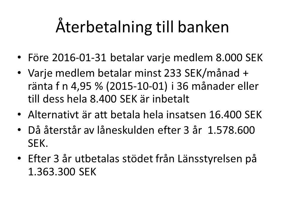 Återbetalning till banken Före 2016-01-31 betalar varje medlem 8.000 SEK Varje medlem betalar minst 233 SEK/månad + ränta f n 4,95 % (2015-10-01) i 36 månader eller till dess hela 8.400 SEK är inbetalt Alternativt är att betala hela insatsen 16.400 SEK Då återstår av låneskulden efter 3 år 1.578.600 SEK.
