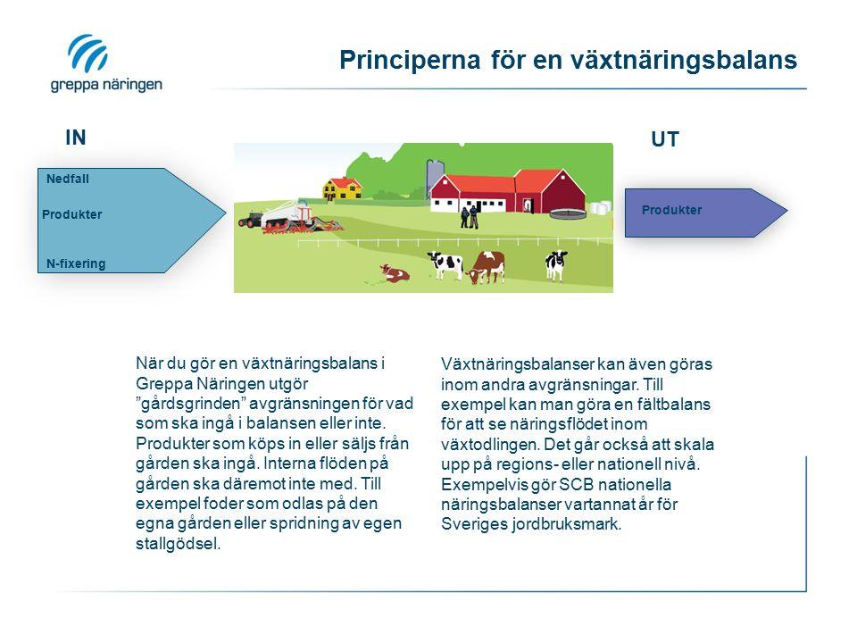 IN Nedfall N-fixering Produkter UT Principerna för en växtnäringsbalans Produkter När du gör en växtnäringsbalans i Greppa Näringen utgör gårdsgrinden avgränsningen för vad som ska ingå i balansen eller inte.