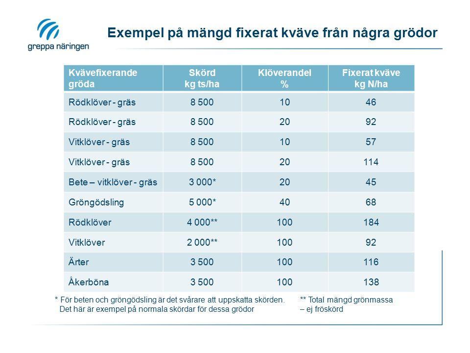 Exempel på mängd fixerat kväve från några grödor Kvävefixerande gröda Skörd kg ts/ha Klöverandel % Fixerat kväve kg N/ha Rödklöver - gräs8 5001046 Rödklöver - gräs8 5002092 Vitklöver - gräs8 5001057 Vitklöver - gräs8 50020114 Bete – vitklöver - gräs3 000*2045 Gröngödsling5 000*4068 Rödklöver4 000**100184 Vitklöver2 000**10092 Ärter3 500100116 Åkerböna3 500100138 * För beten och gröngödsling är det svårare att uppskatta skörden.