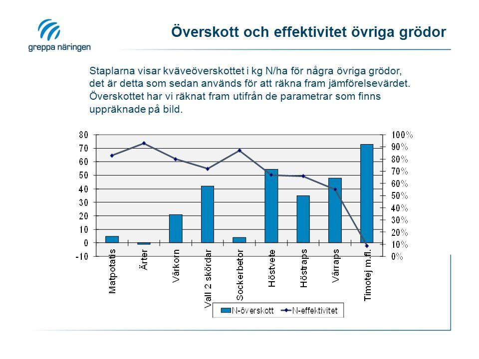 Överskott och effektivitet övriga grödor Staplarna visar kväveöverskottet i kg N/ha för några övriga grödor, det är detta som sedan används för att räkna fram jämförelsevärdet.