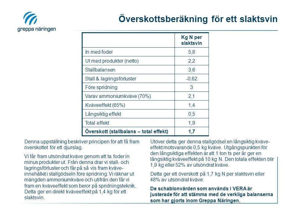 Överskottsberäkning för ett slaktsvin Kg N per slaktsvin In med foder5,8 Ut med produkter (netto)2,2 Stallbalansen3,6 Stall & lagringsförluster-0,62 F
