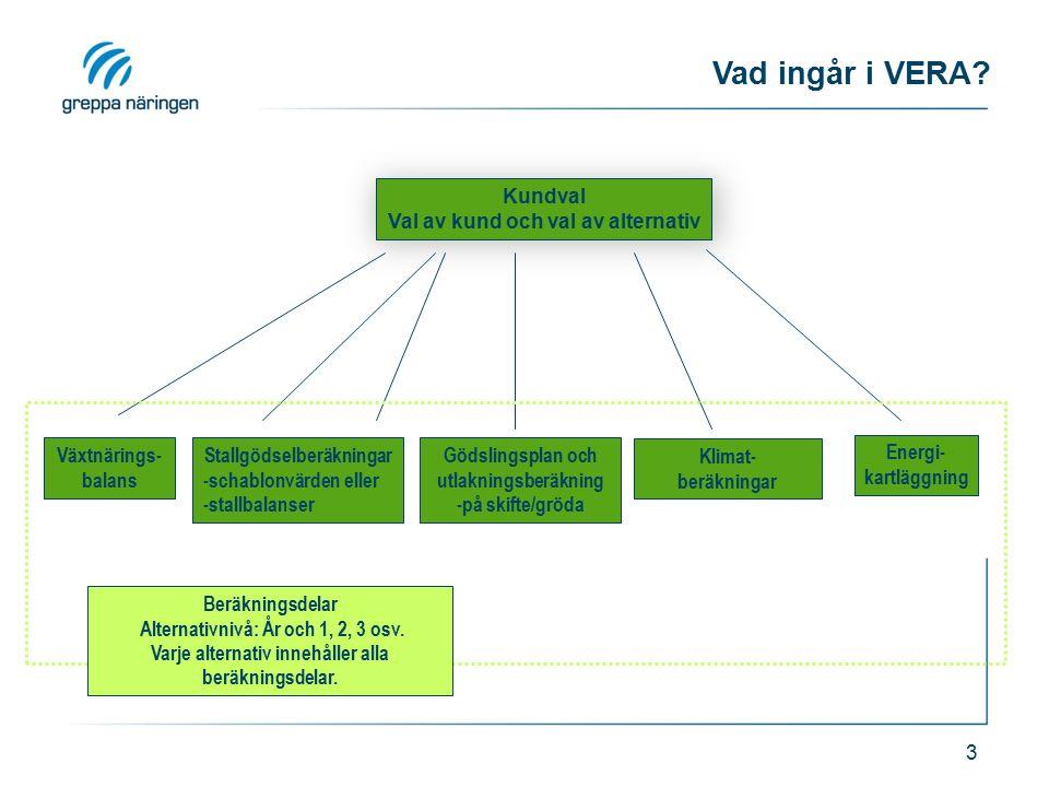 3 Vad ingår i VERA? Växtnärings- balans Stallgödselberäkningar -schablonvärden eller -stallbalanser Gödslingsplan och utlakningsberäkning -på skifte/g