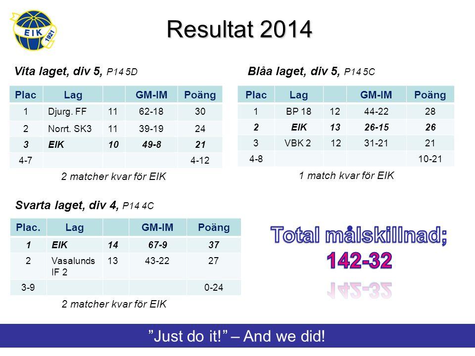 Resultat 2014 Vita laget, div 5, P14 5D Blåa laget, div 5, P14 5C Svarta laget, div 4, P14 4C PlacLagGM-IMPoäng 1BP 181244-2228 2EIK1326-1526 3 VBK 2 1231-2121 4-810-21 PlacLagGM-IMPoäng 1Djurg.